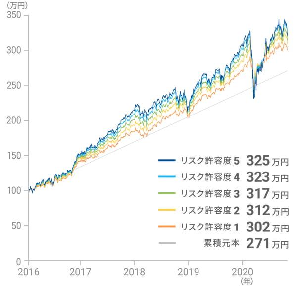 2016年1月から2020年10月までのパフォーマンス(円建て)