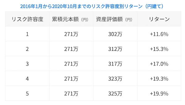 2016年1月から2020年10月までのリスク許容度別リターン(ドル建て)